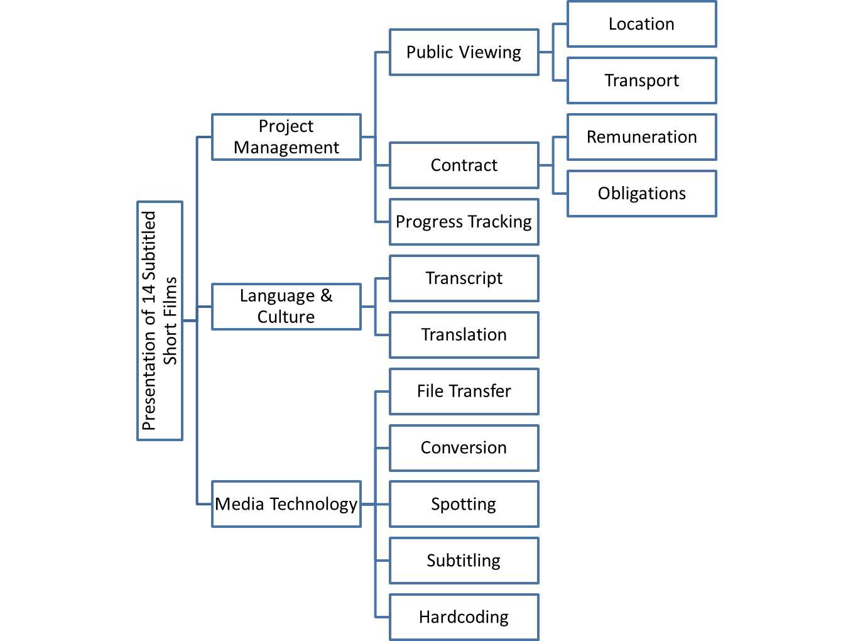 Task Explanation Chart